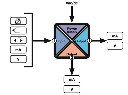 Các khối của Bộ chuyển đổi áp 0-10v sang dòng 4-20ma Z170REG-1