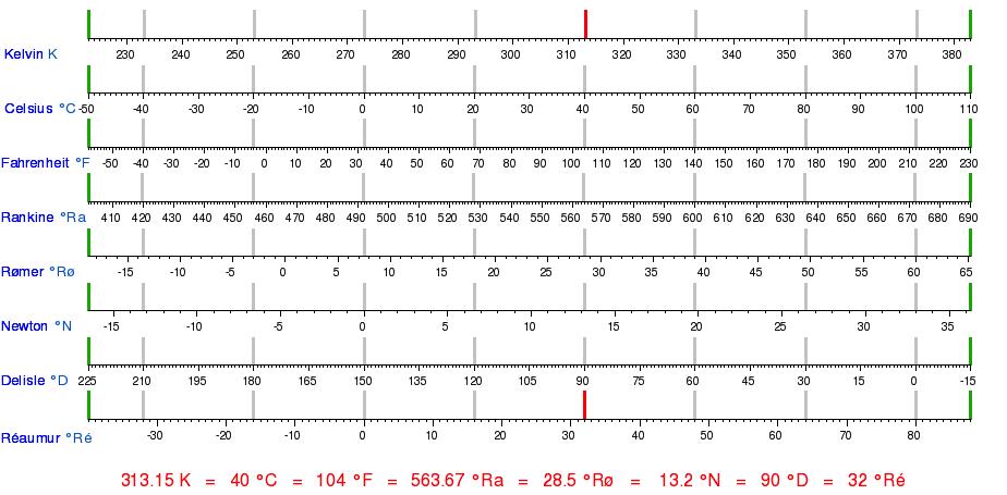 Bảng so sanh Các đơn vị đo nhiệt độ