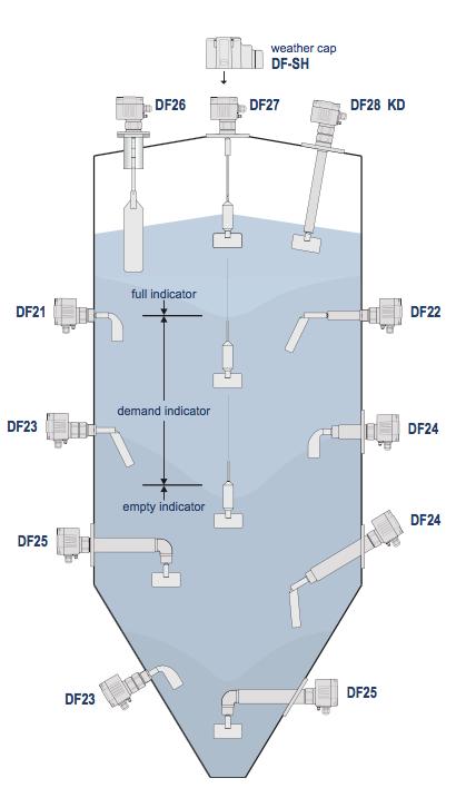 Các kiểu lắp công tắc mức DF11