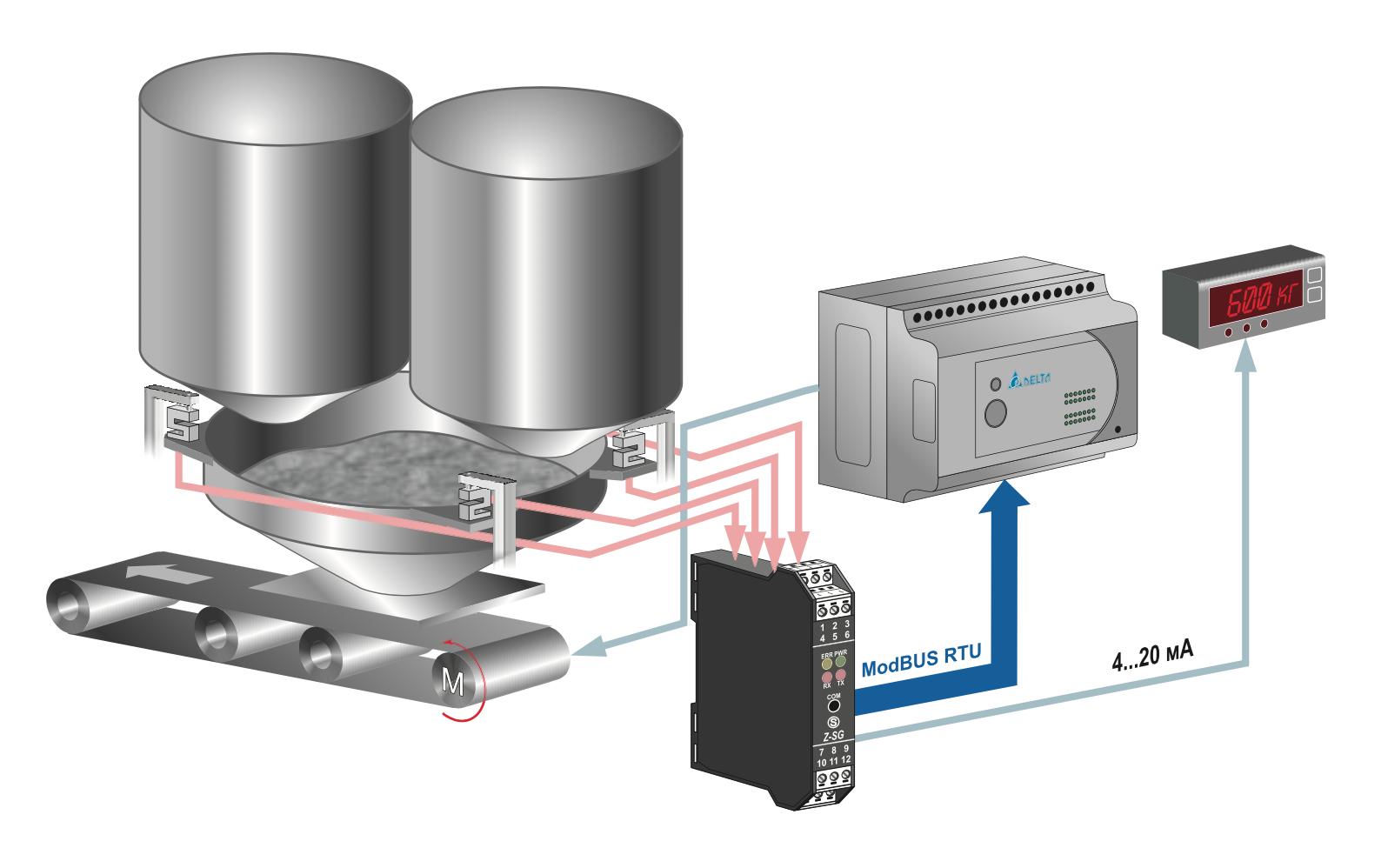 Module chuyển đổi tín hiệu loadcell sang 4-20ma - Z-SG