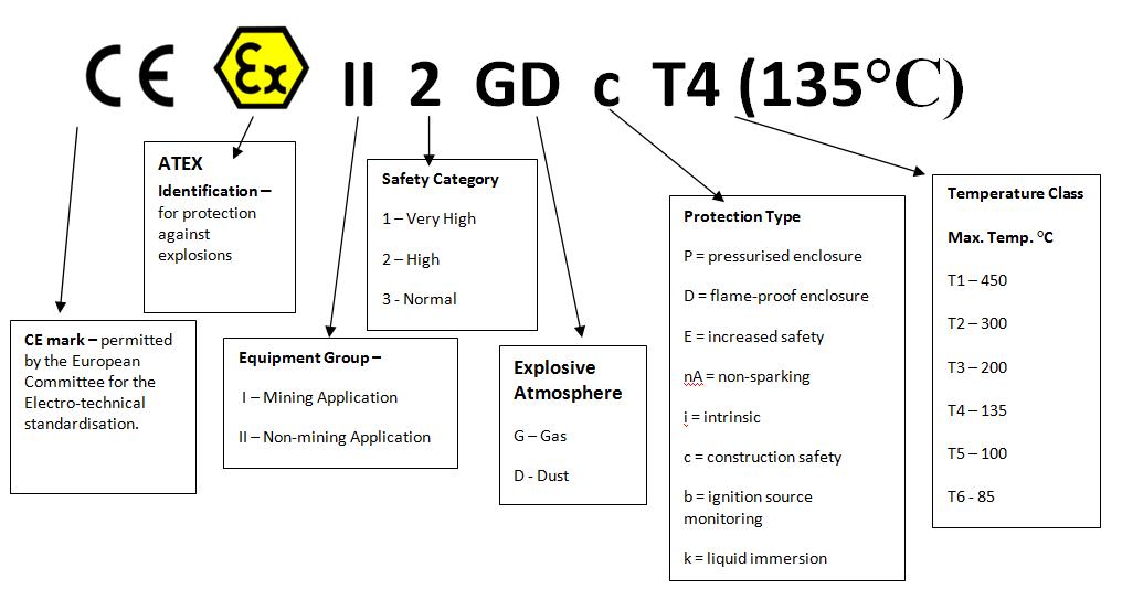 Thông số Atex trên thiết bị
