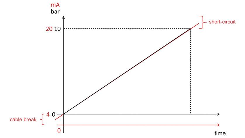 Sơ đồ mô phỏng 4-20mA