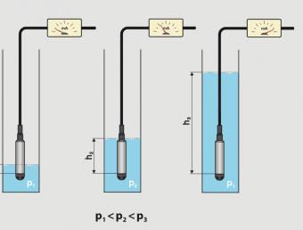 Phương pháp đo thủy tĩnh