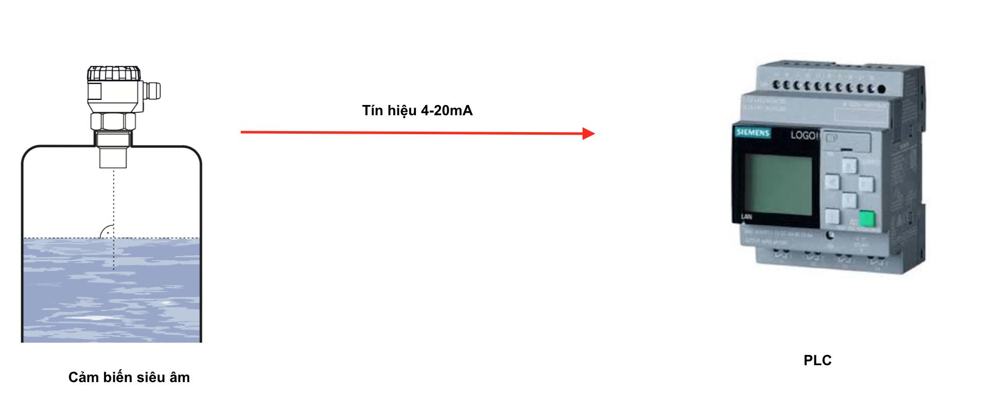 Đưa tín hiệu đo mức siêu âm về PLC