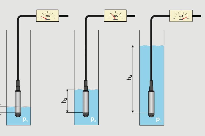 Ứng dụng đo mức nước thủy tĩnh