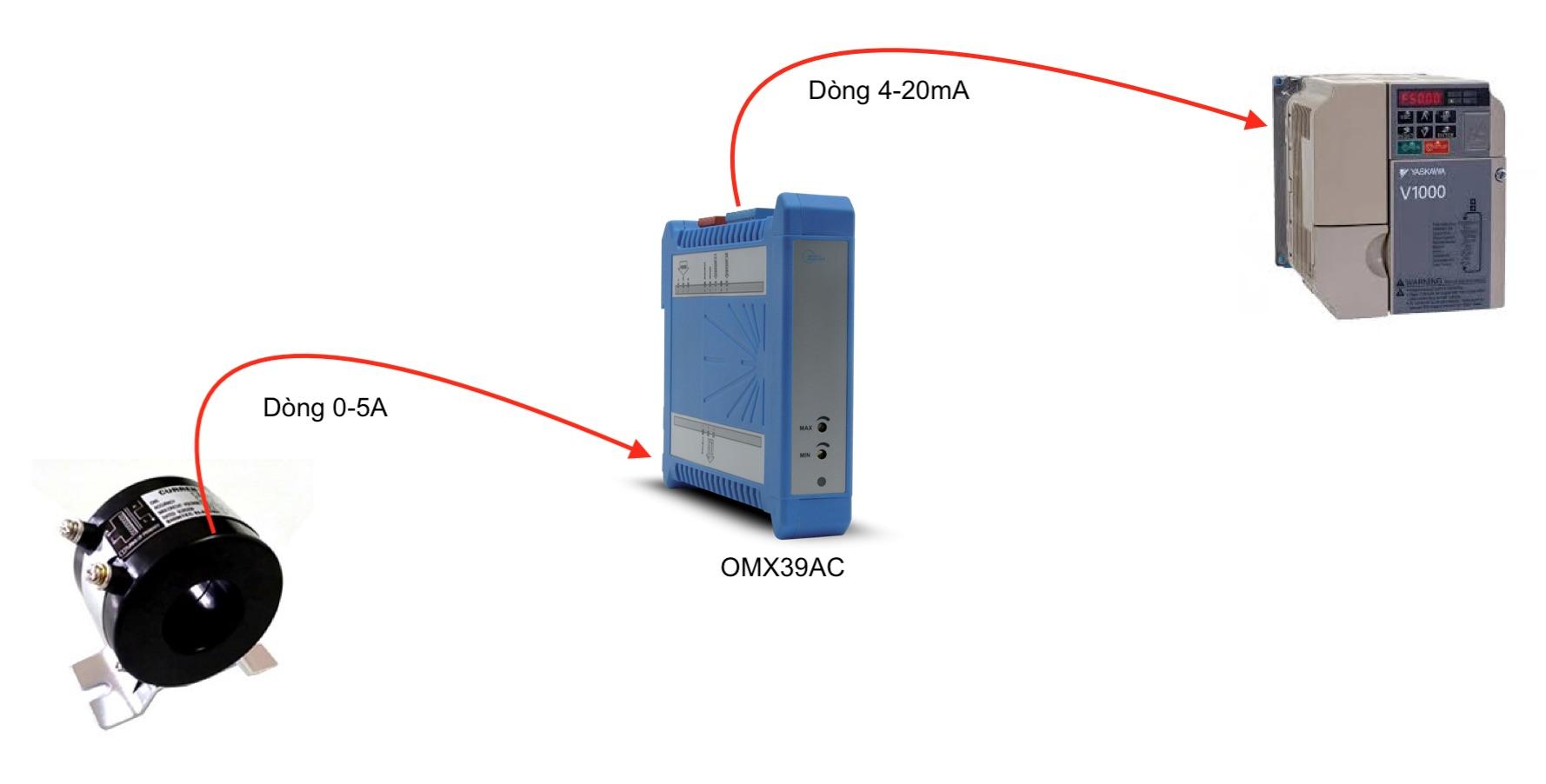 Ứng Dụng Bộ chuyển đổi dòng 0-5A 0-10A sang 4-20ma OMX39AC