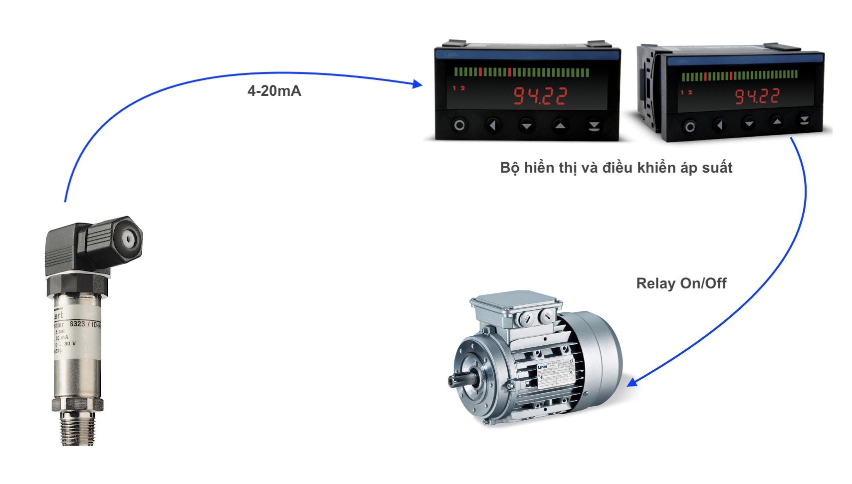 Ứng dụng điều khiển và hiển thị áp suất