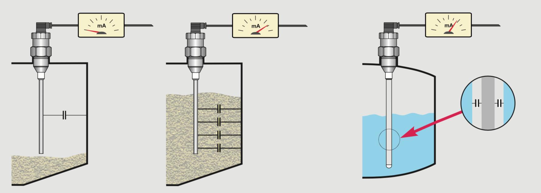 Cảm biến đo mức điên dung đo nước
