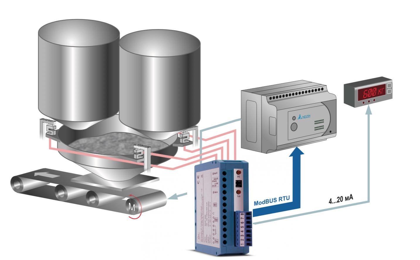 Mô tả ứng dụng bộ chuyển loadcell sang 4-20mA