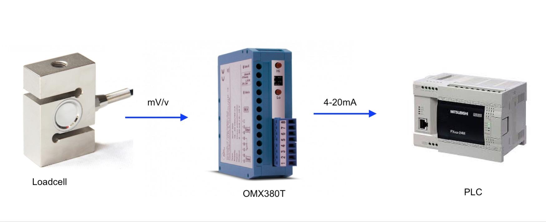 Ứng dụng bộ chuyển đổi loadcell sang 4-20mA