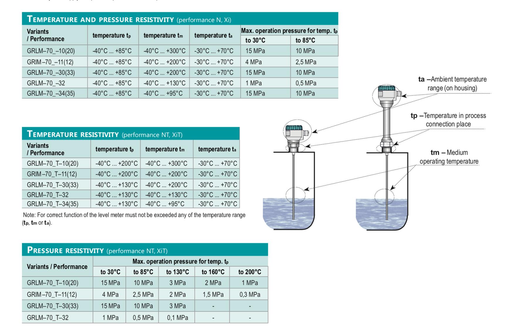 Thông số nhiệt độ và áp suất cảm biến radar