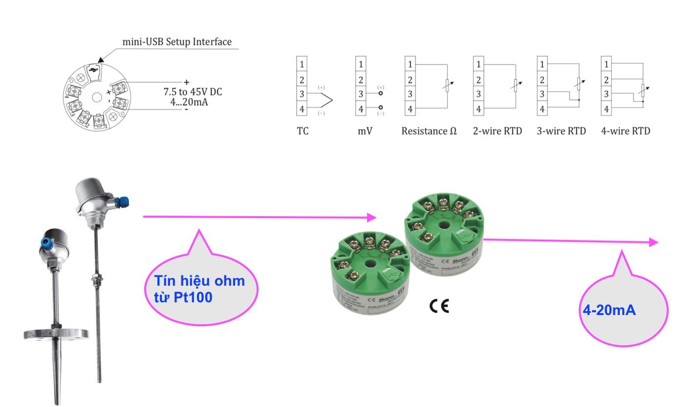 Ứng dụng bộ chuyển gắn củ hành MST110