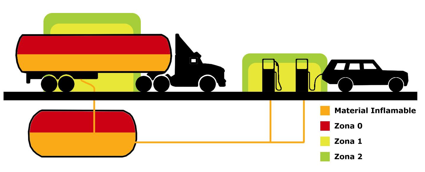 Ứng dụng cụ thể trong xăng dầu