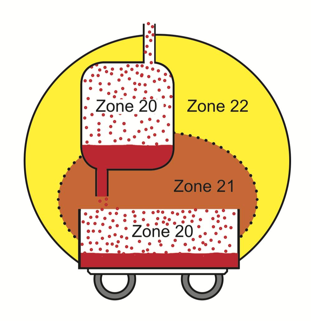 Chứng Chỉ Atex là gì ? Thiết bị phòng chống cháy nổ - Zone 20 21 22