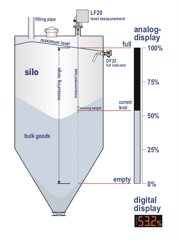 Cảm biến đo mức liên tục LF20
