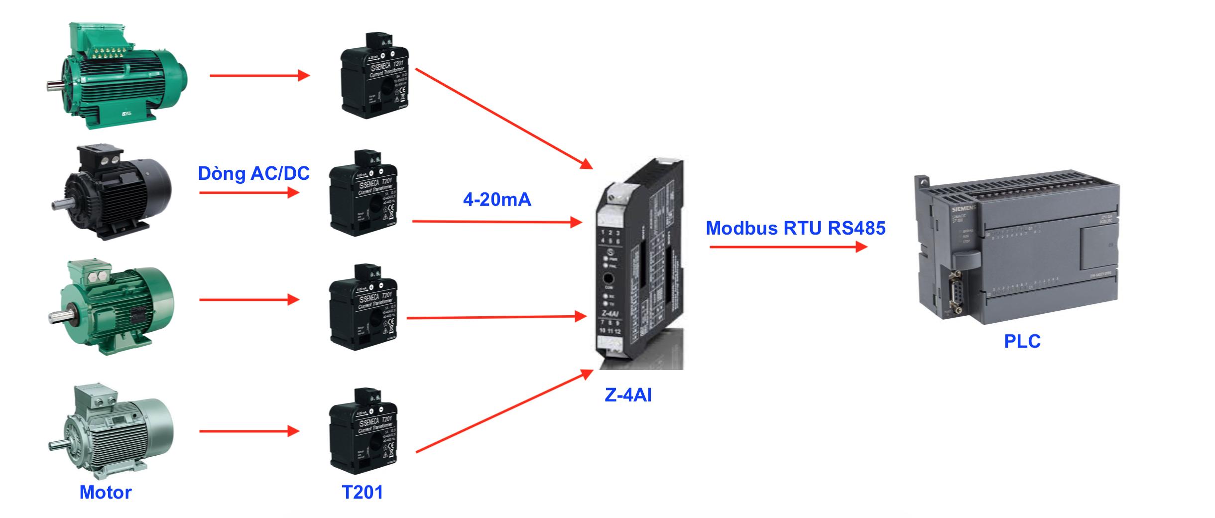 Dùng Biến dòng kết hợp Modbus RTU RS485