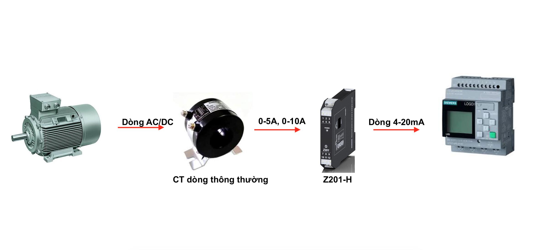 Ứng dụng CT dòng thông thường muốn đưa về PLC