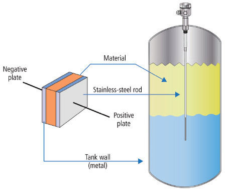 Cảm biến đo mức dạng điện dung