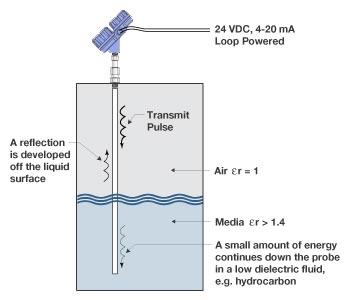 Cách lắp cảm biến điện dung đo mức nước