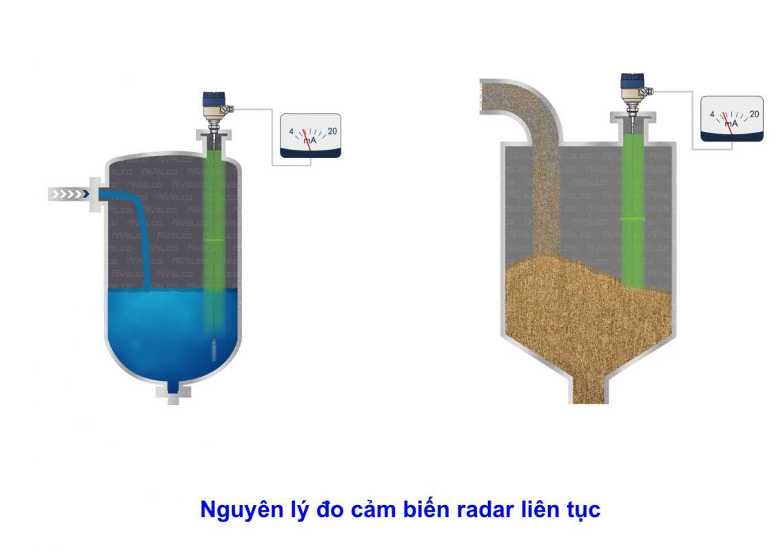 Cảm biến radar trong đo mức silo