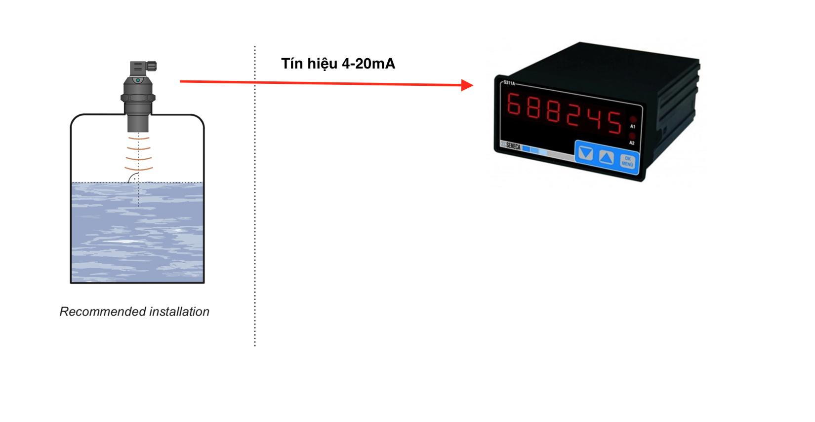 Bộ hiển thị mực nước kết nối với cảm biến siêu âm
