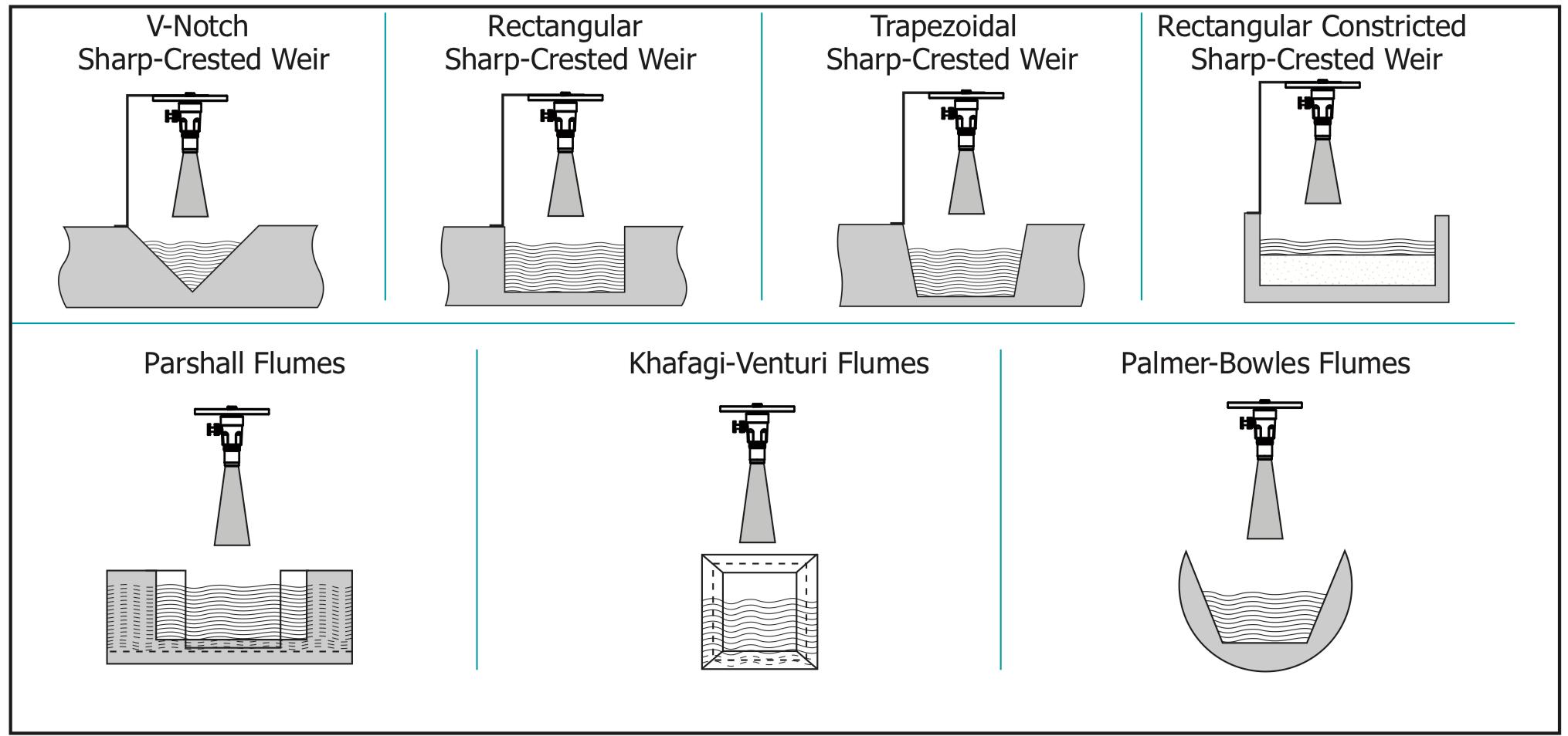 Cách lắp cảm biến đo mức nước thải