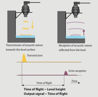 Nguyên lý cảm biến siêu âm đo nước thải
