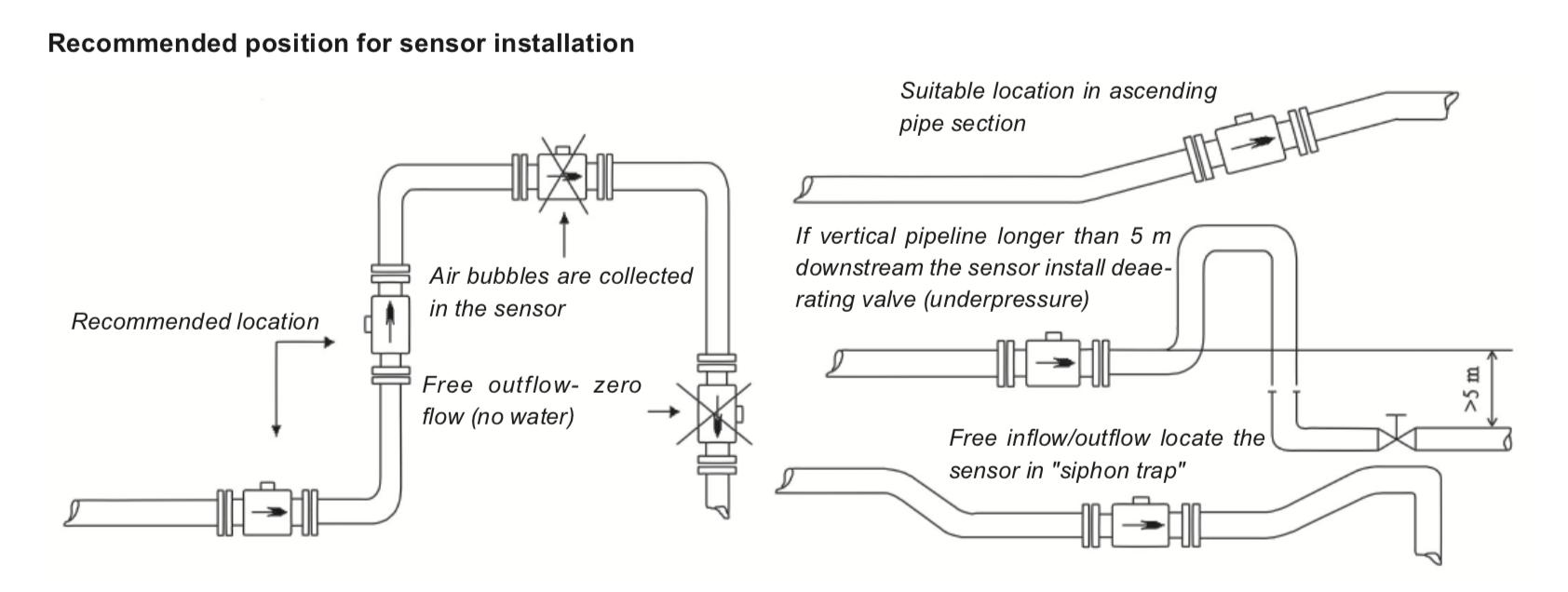 Các kiểu lắp flow meter