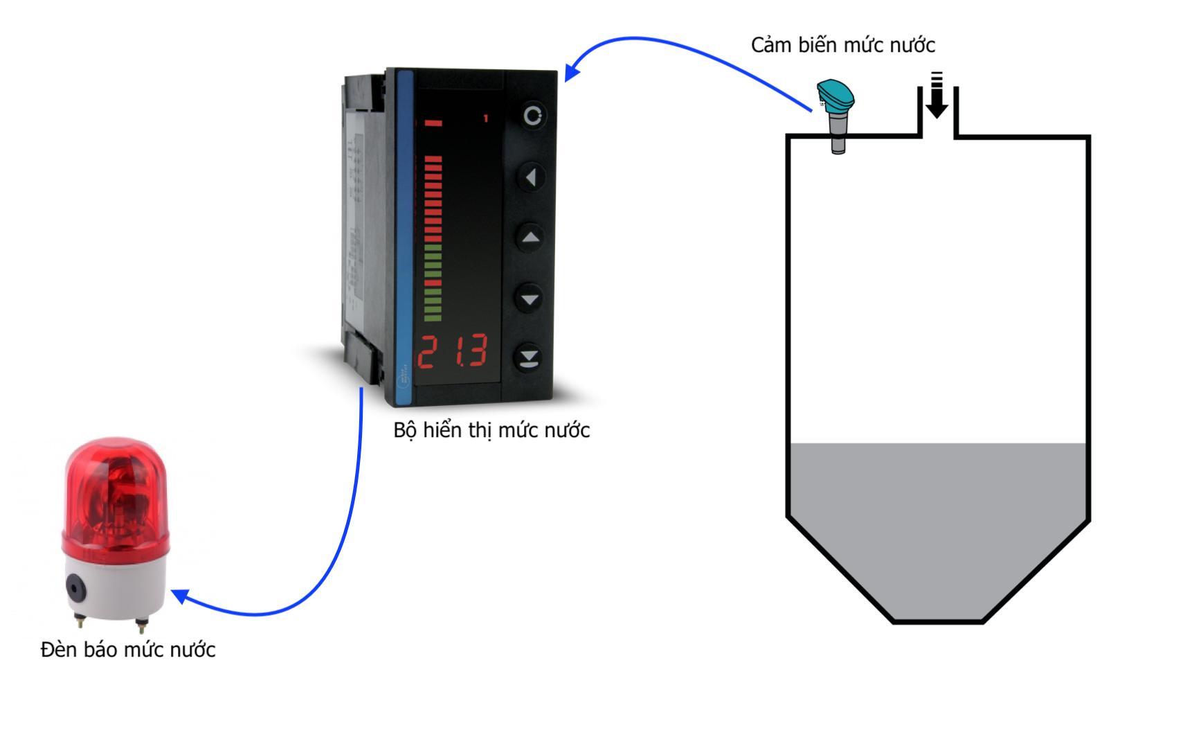 Ứng dụng bộ hiển thị và điều khiển mức nước