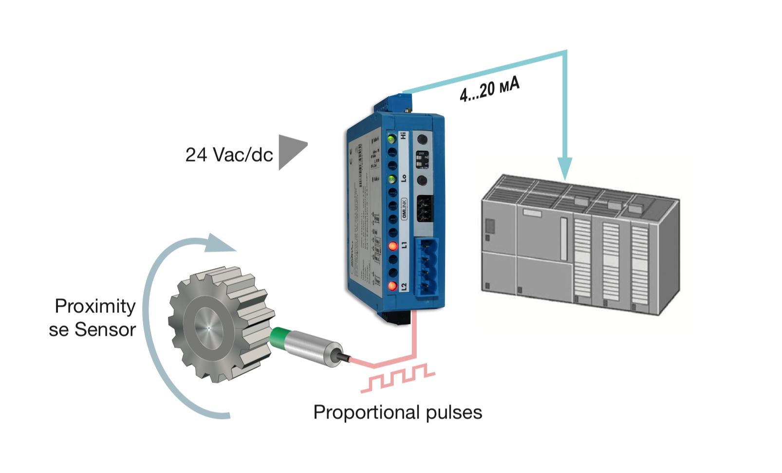 Bộ chuyển xung encoder sang 4-20MA