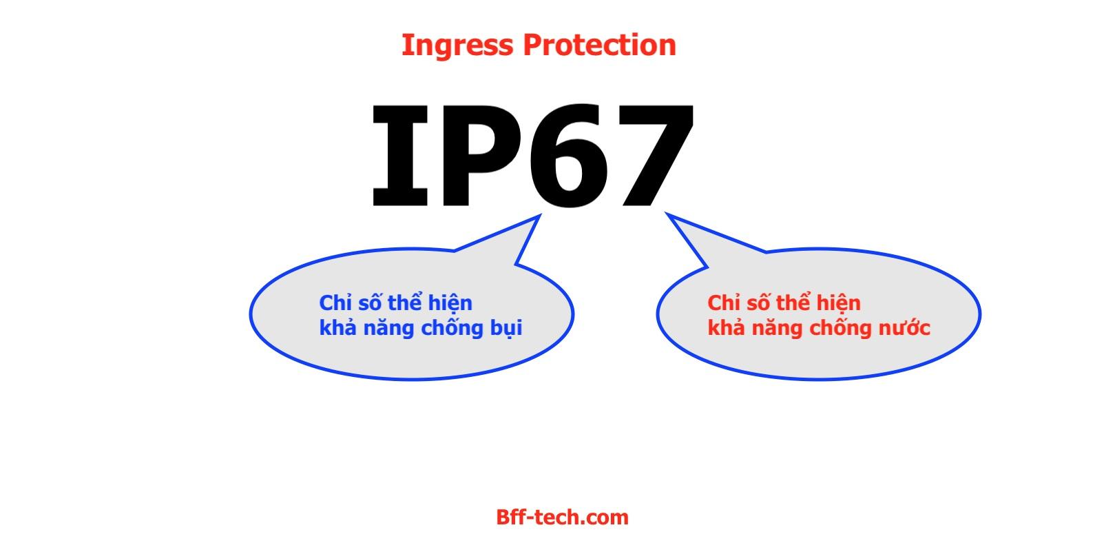 Ý nghĩa của hai số IP