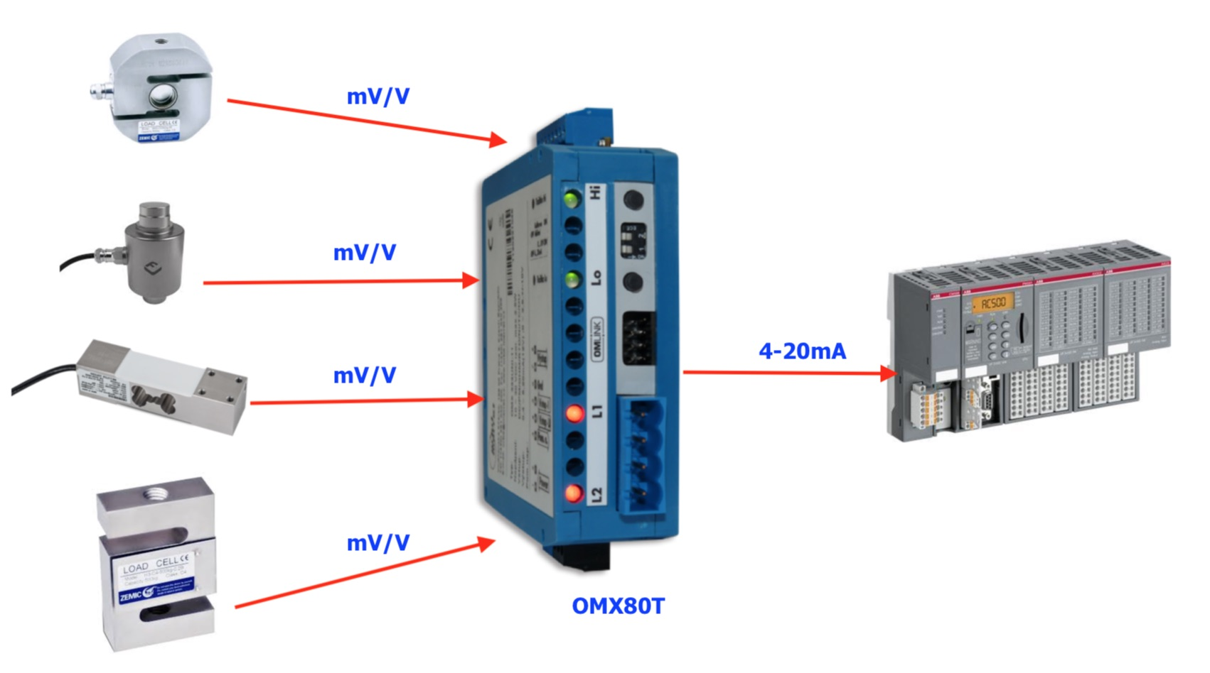 Minh hoạ chức năng bộ chuyển đổi loadcell sang 4-20ma