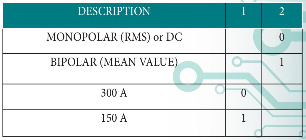 Bảng DIP Switch cài đặt giá trị CT dòng