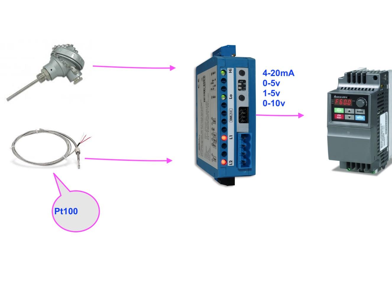 Bộ chuyển tín hiệu gắn tủ điện