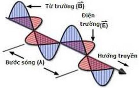 Sóng điện từ và phổ điện từ là gì ?