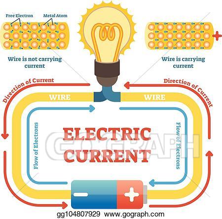 Dòng điện trong mạch