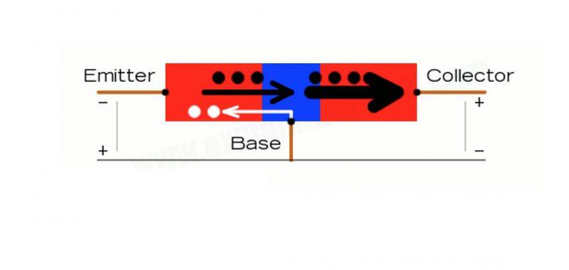 Mô hình làm việc của transisitor