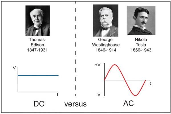Các nhà khoa học có ảnh hưởng lớn đến sự phát triển của điện