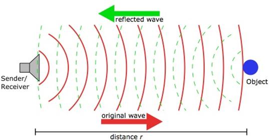 Nguyên lý của dòng cảm biến siêu âm