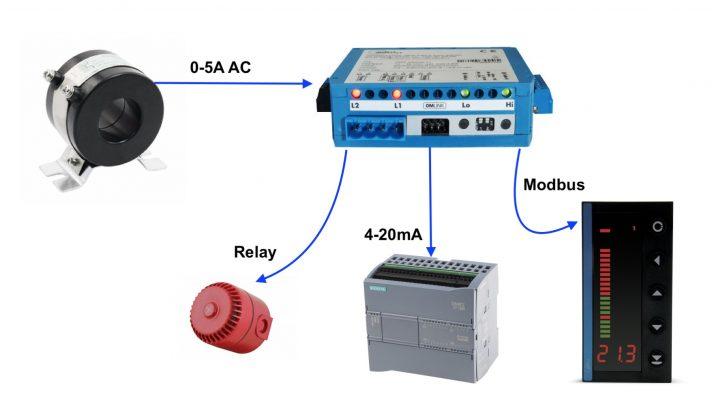 Ứng dụng của một bộ chuyển tín hiệu OMX333PWR