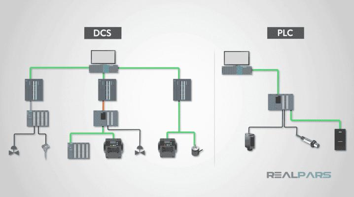 DCS là gì ?