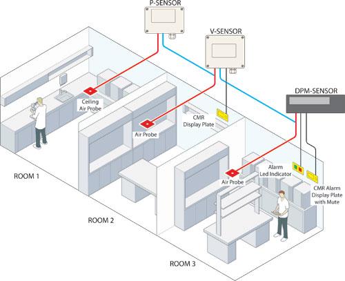 Ví dụ vị trí lắp cảm biến trong thực tế