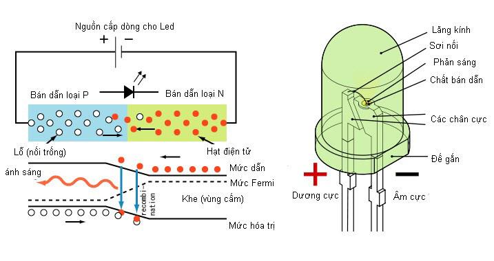 Cấu tạo của diode phát quang