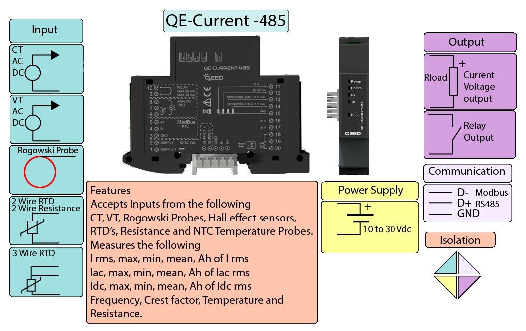 Thông số của bộ QE-Current-485